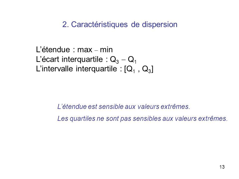 2. Caractéristiques de dispersion