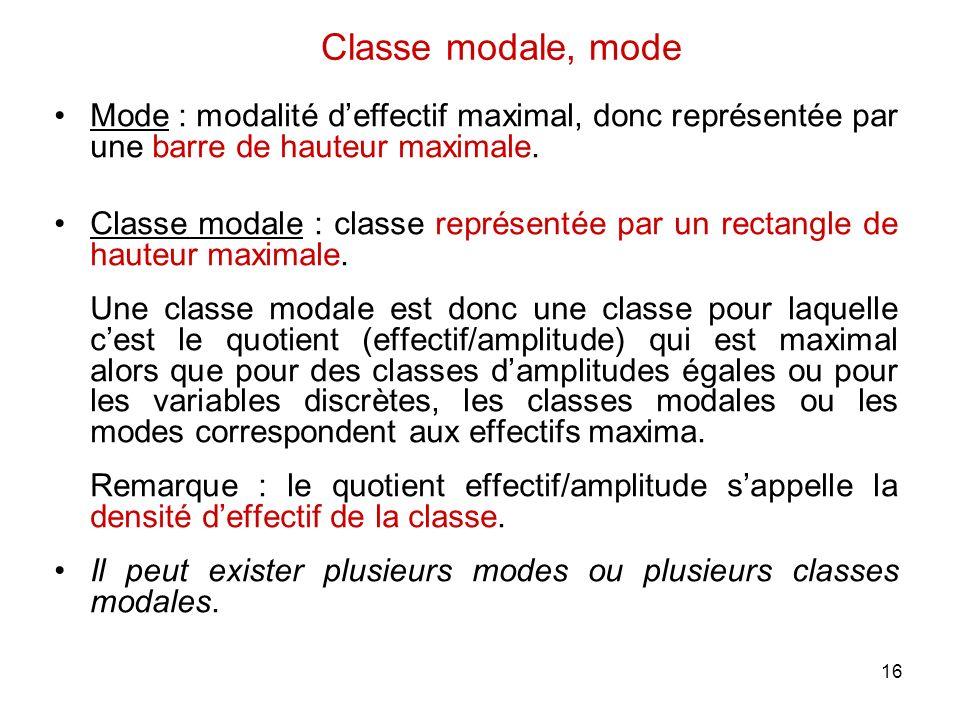 Classe modale, mode Mode : modalité d'effectif maximal, donc représentée par une barre de hauteur maximale.
