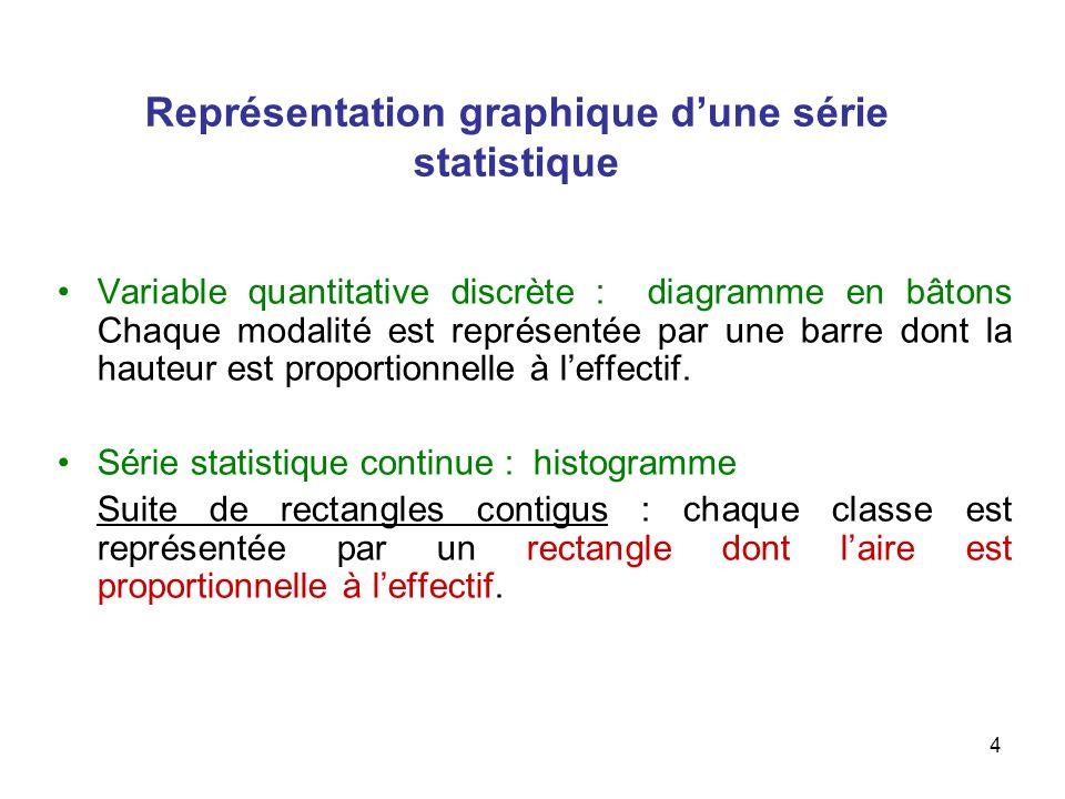 Représentation graphique d'une série statistique