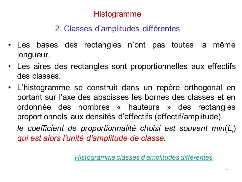 2. Classes d'amplitudes différentes