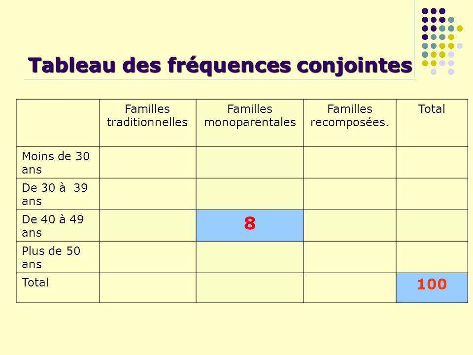 Tableau des fréquences conjointes