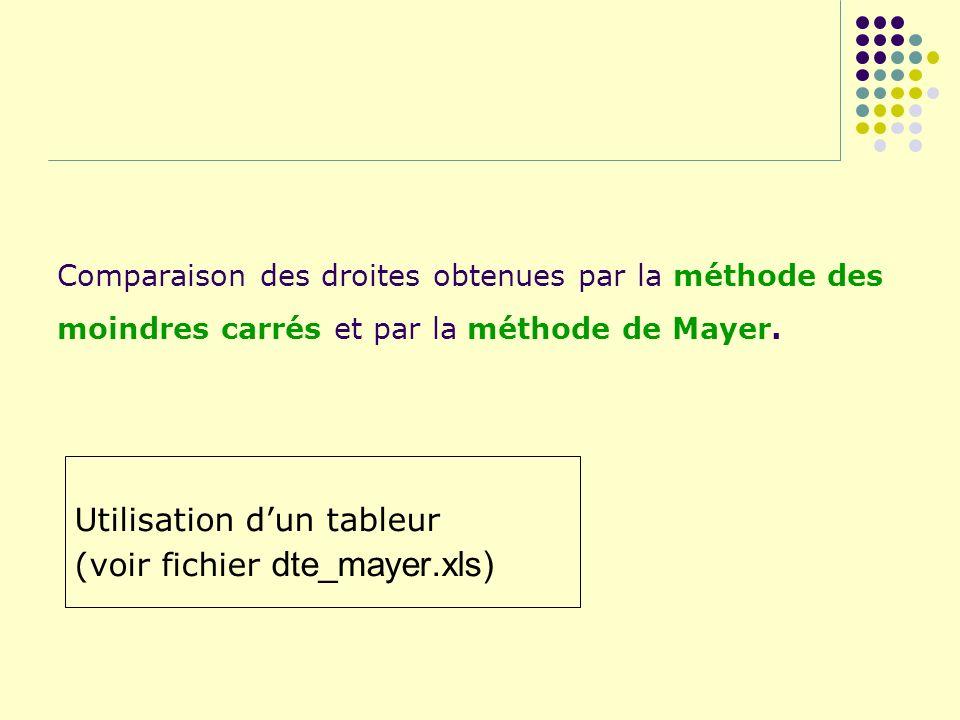 Utilisation d'un tableur (voir fichier dte_mayer.xls)
