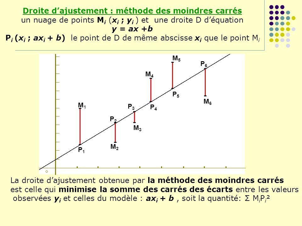 Droite d'ajustement : méthode des moindres carrés