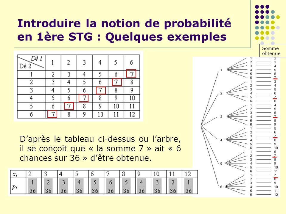 Introduire la notion de probabilité en 1ère STG : Quelques exemples