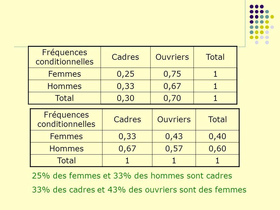 Fréquences conditionnelles Cadres Ouvriers Total Femmes 0,25 0,75 1