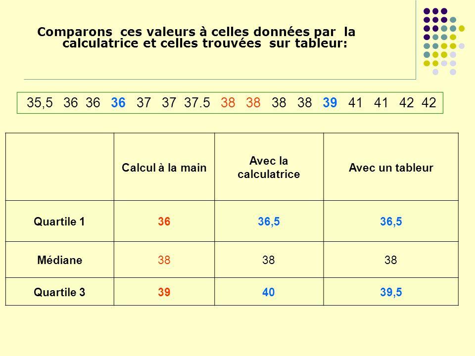 Comparons ces valeurs à celles données par la calculatrice et celles trouvées sur tableur: