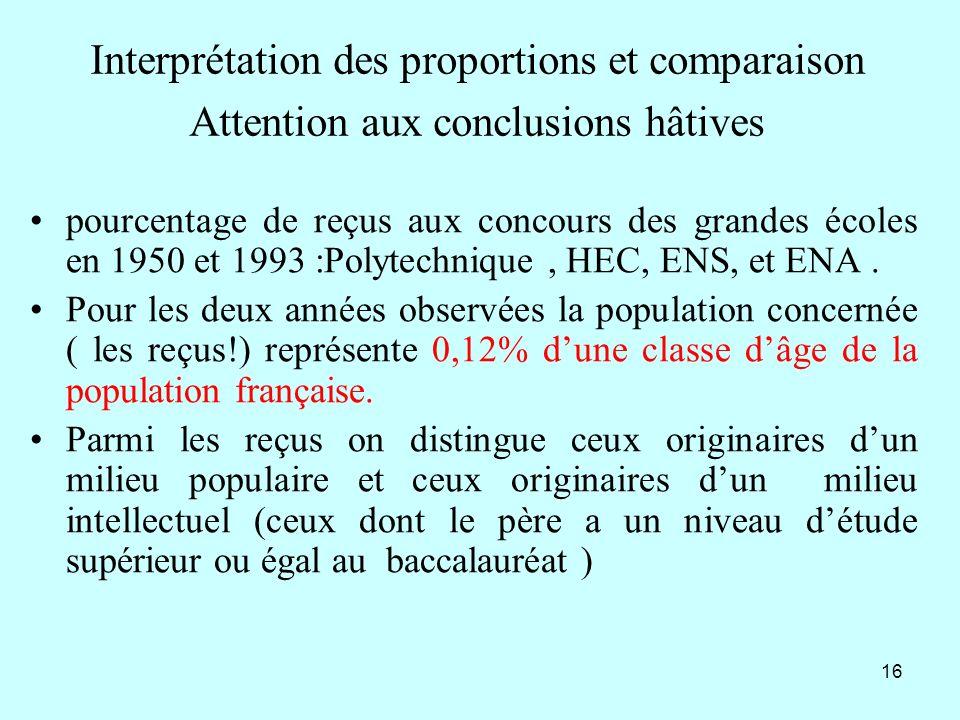 Interprétation des proportions et comparaison Attention aux conclusions hâtives