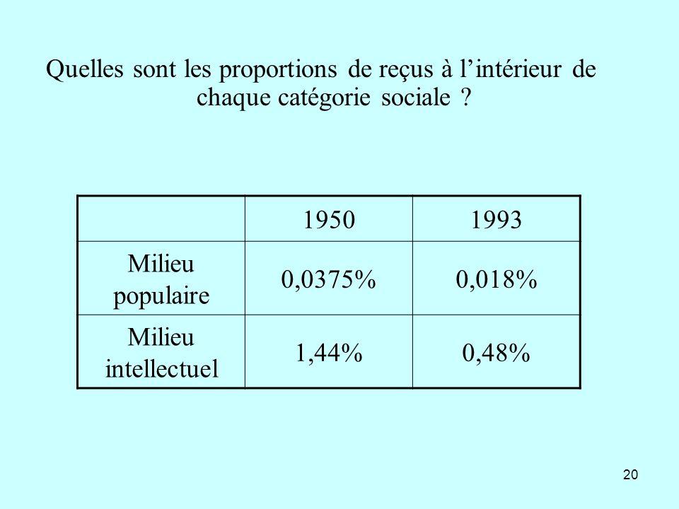 Quelles sont les proportions de reçus à l'intérieur de chaque catégorie sociale