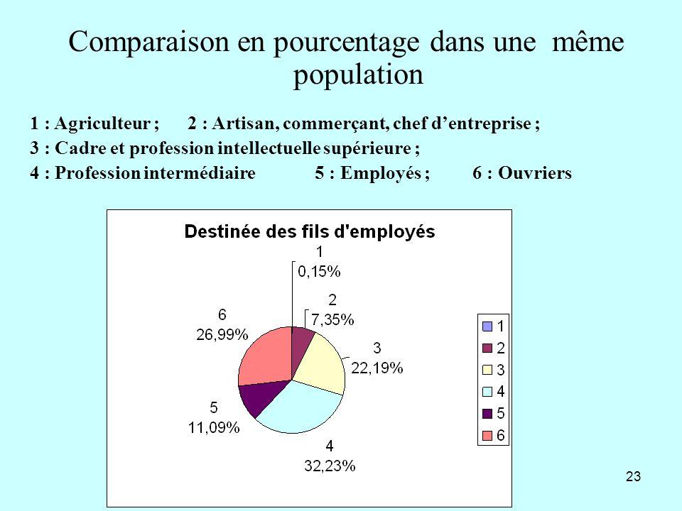 Comparaison en pourcentage dans une même population