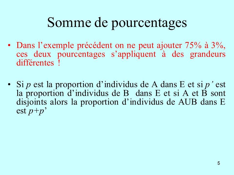 Somme de pourcentages Dans l'exemple précédent on ne peut ajouter 75% à 3%, ces deux pourcentages s'appliquent à des grandeurs différentes !