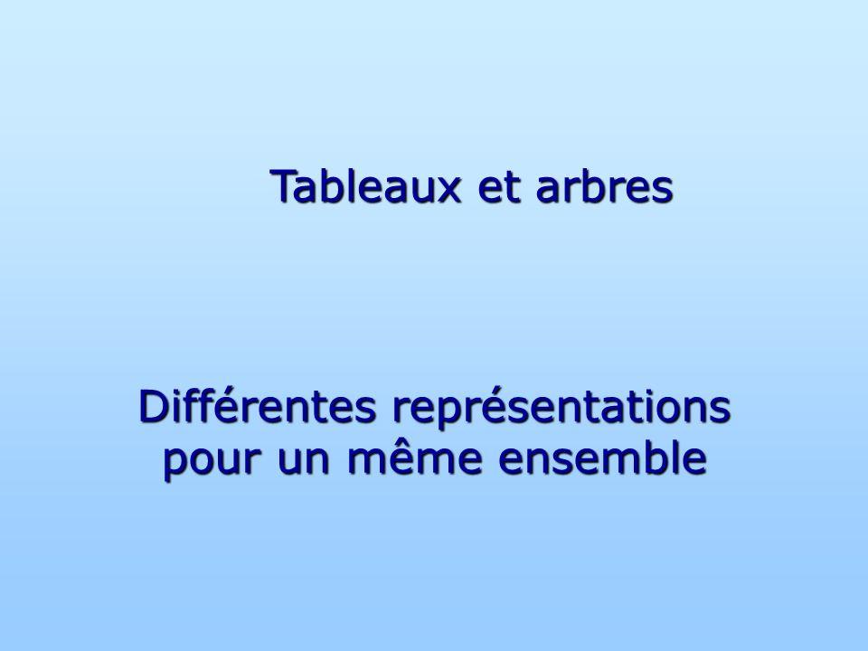 Différentes représentations pour un même ensemble