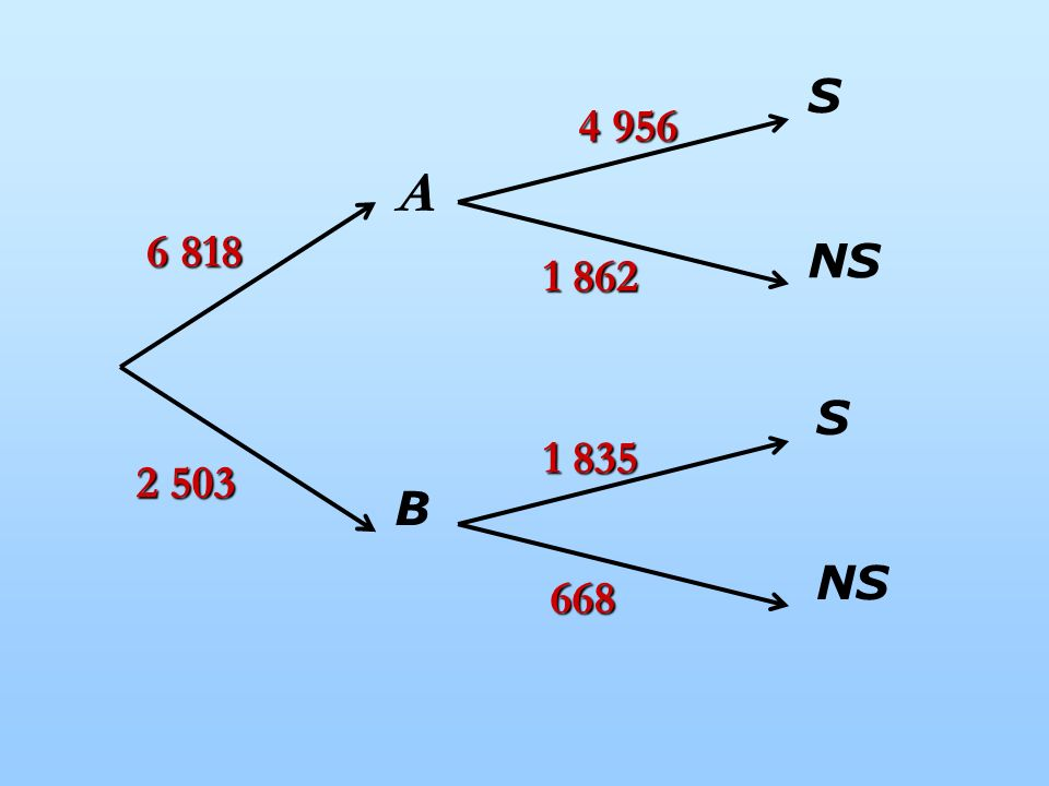 A B NS S 4 956 6 818 1 862 1 835 2 503 668