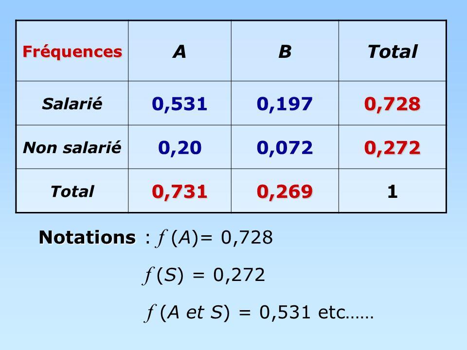 Fréquences A. B. Total. Salarié. 0,531. 0,197. 0,728. Non salarié. 0,20. 0,072. 0,272. 0,731.