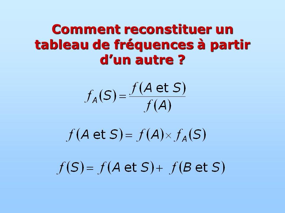 Comment reconstituer un tableau de fréquences à partir d'un autre