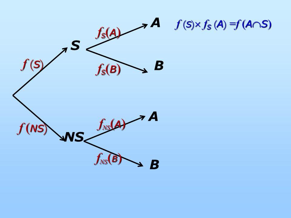 S NS A f (S) f (NS) fS(B) fS(A) fNS(B) fNS(A) f (S) fS (A) =f (AS) B