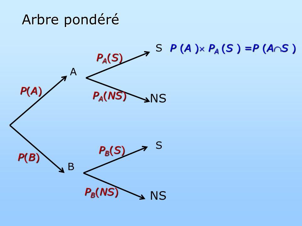 Arbre pondéré NS A B S P(A) P(B) PA(NS) PA(S) PB(NS) PB(S)