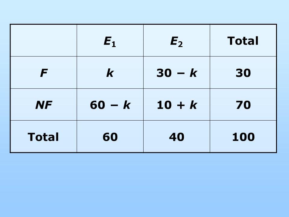 E1 E2 Total F k 30 − k 30 NF 60 − k 10 + k 70 60 40 100