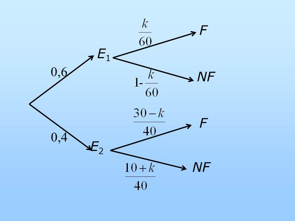NF E1 E2 F 0,6 0,4