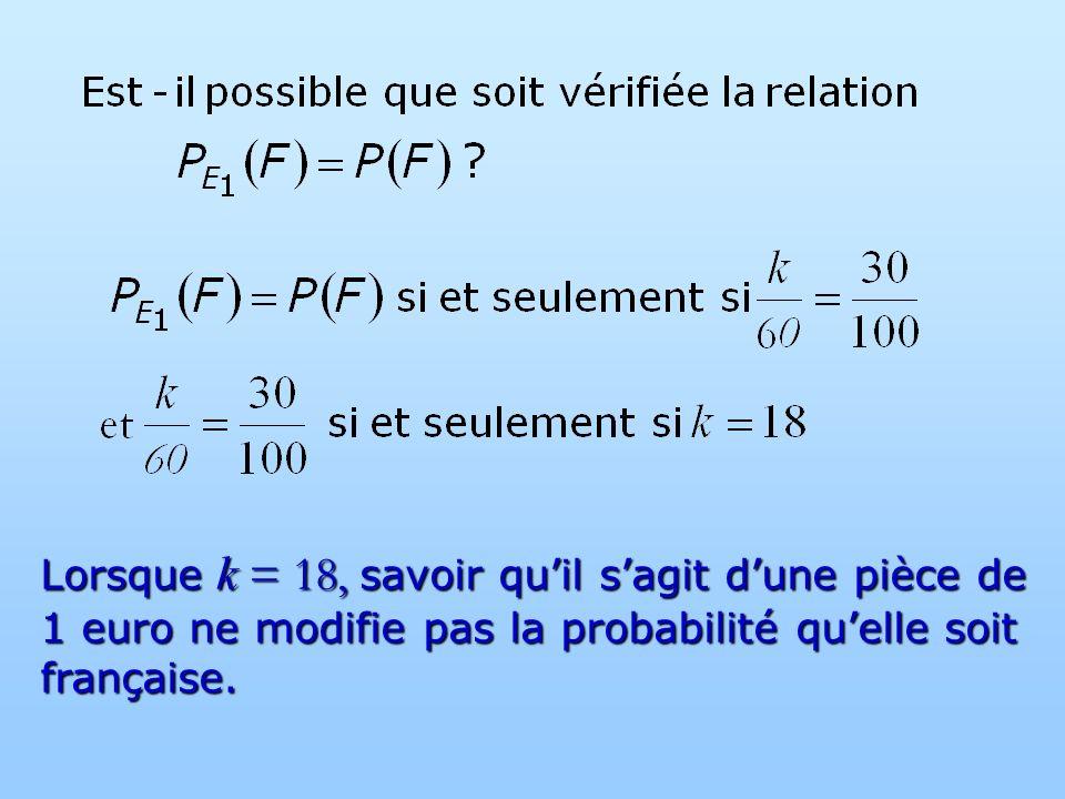 Lorsque k = 18, savoir qu'il s'agit d'une pièce de 1 euro ne modifie pas la probabilité qu'elle soit française.