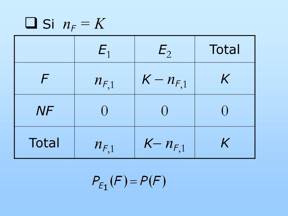 Si nF = K E1 E2 Total F nF,1 K  nF,1 K NF K nF,1