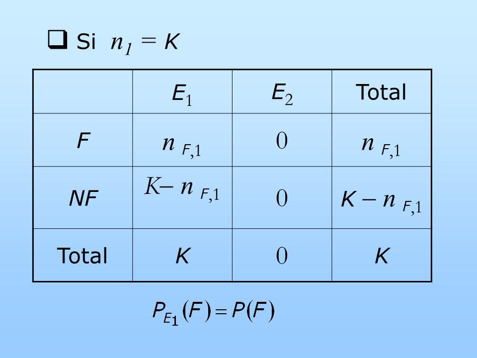 Si n1 = K E1 E2 Total F n F,1 NF K n F,1 K  n F,1 K