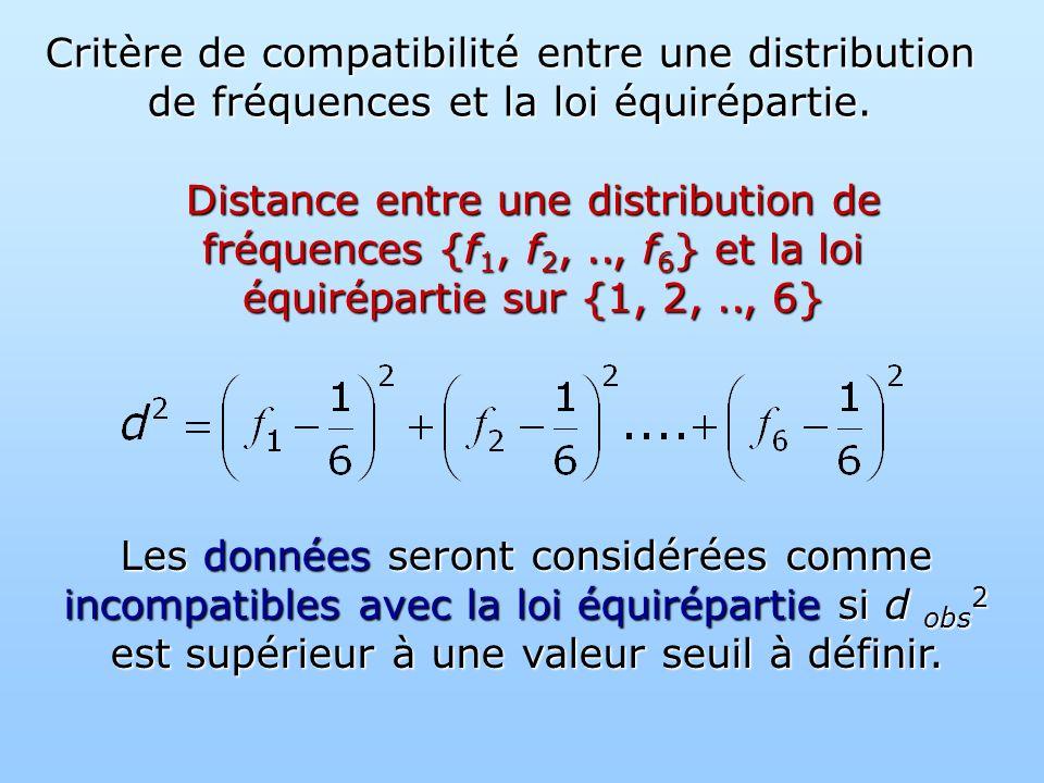 Critère de compatibilité entre une distribution de fréquences et la loi équirépartie.