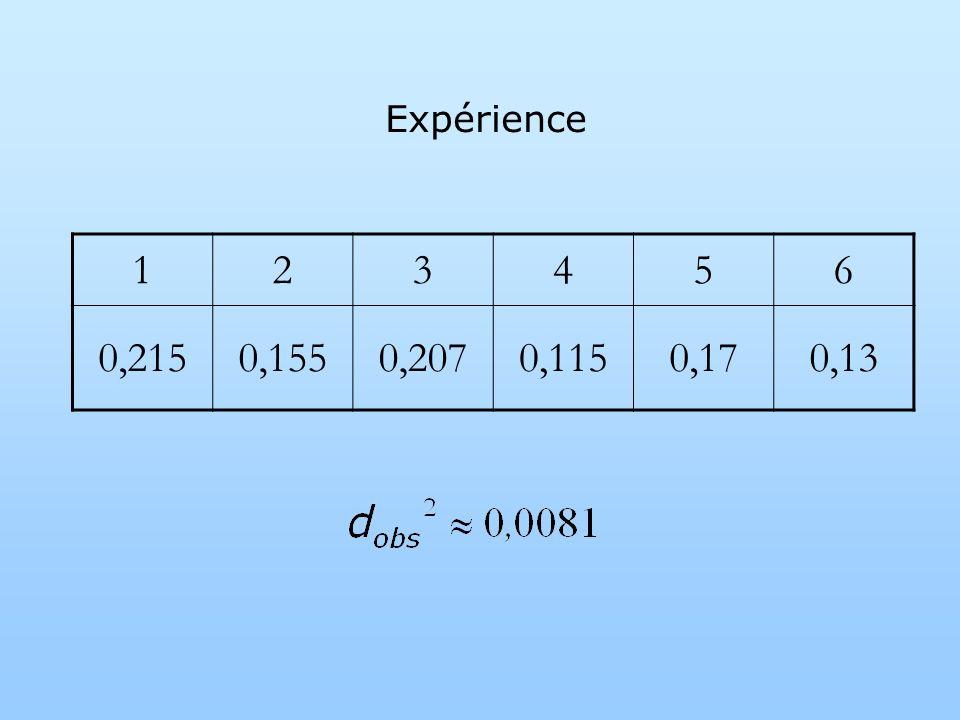 Expérience 1 2 3 4 5 6 0,215 0,155 0,207 0,115 0,17 0,13