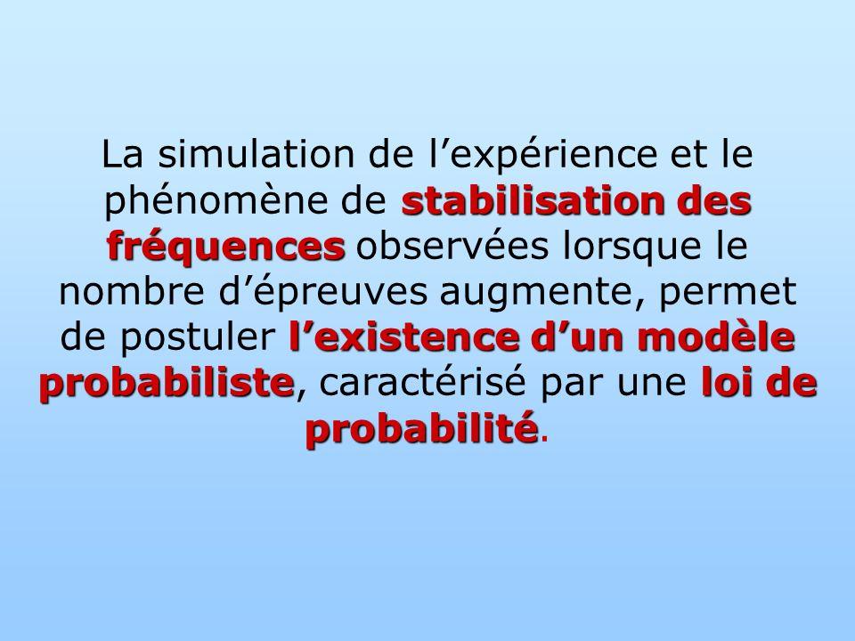 La simulation de l'expérience et le phénomène de stabilisation des fréquences observées lorsque le nombre d'épreuves augmente, permet de postuler l'existence d'un modèle probabiliste, caractérisé par une loi de probabilité.