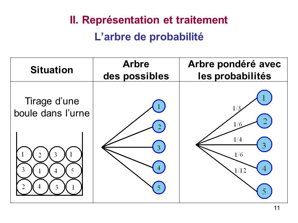 II. Représentation et traitement L'arbre de probabilité