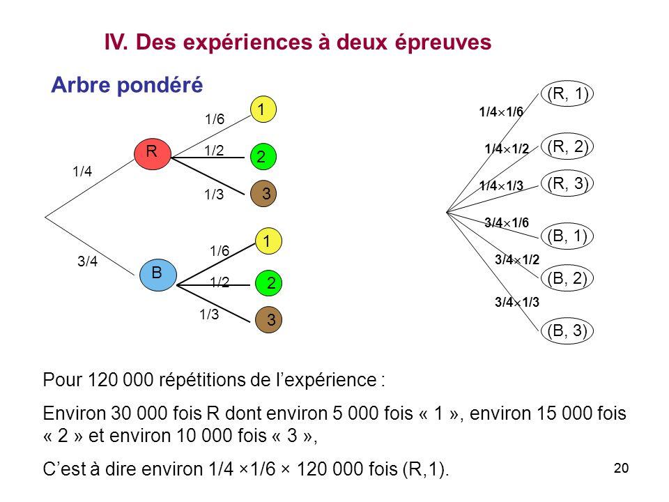 IV. Des expériences à deux épreuves