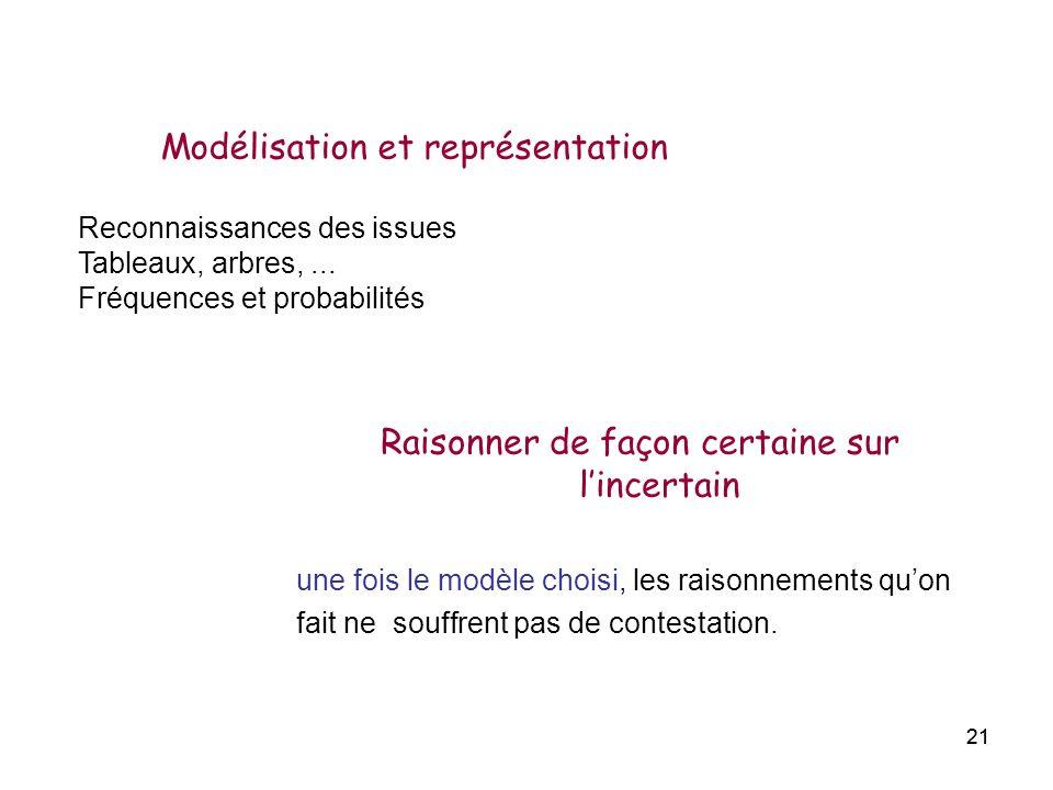 Modélisation et représentation