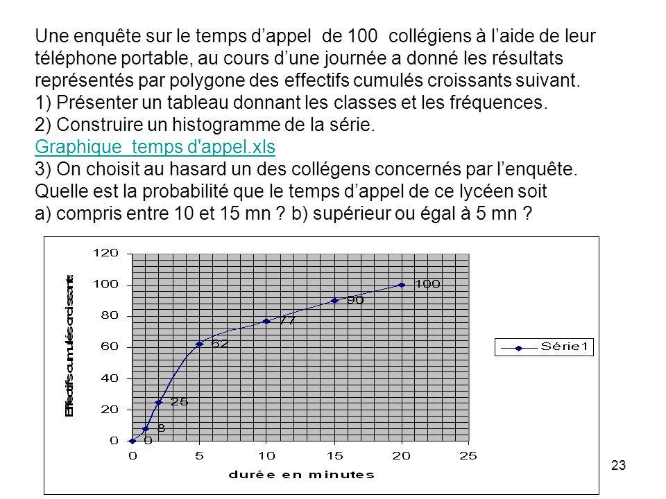 Une enquête sur le temps d'appel de 100 collégiens à l'aide de leur téléphone portable, au cours d'une journée a donné les résultats représentés par polygone des effectifs cumulés croissants suivant.