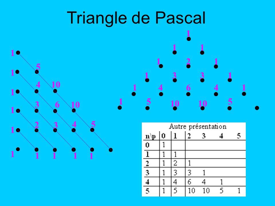 Triangle de Pascal 1 2 3 4 6 5 10 1 2 3 6 10 4 5