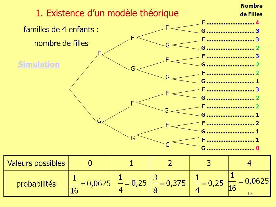 1. Existence d'un modèle théorique