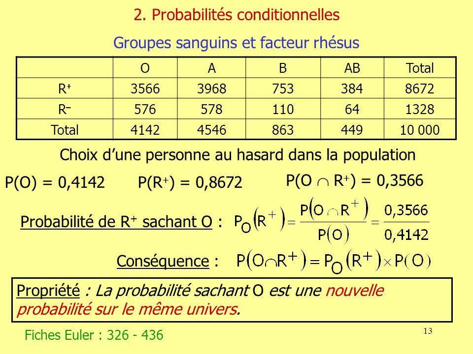 2. Probabilités conditionnelles Groupes sanguins et facteur rhésus
