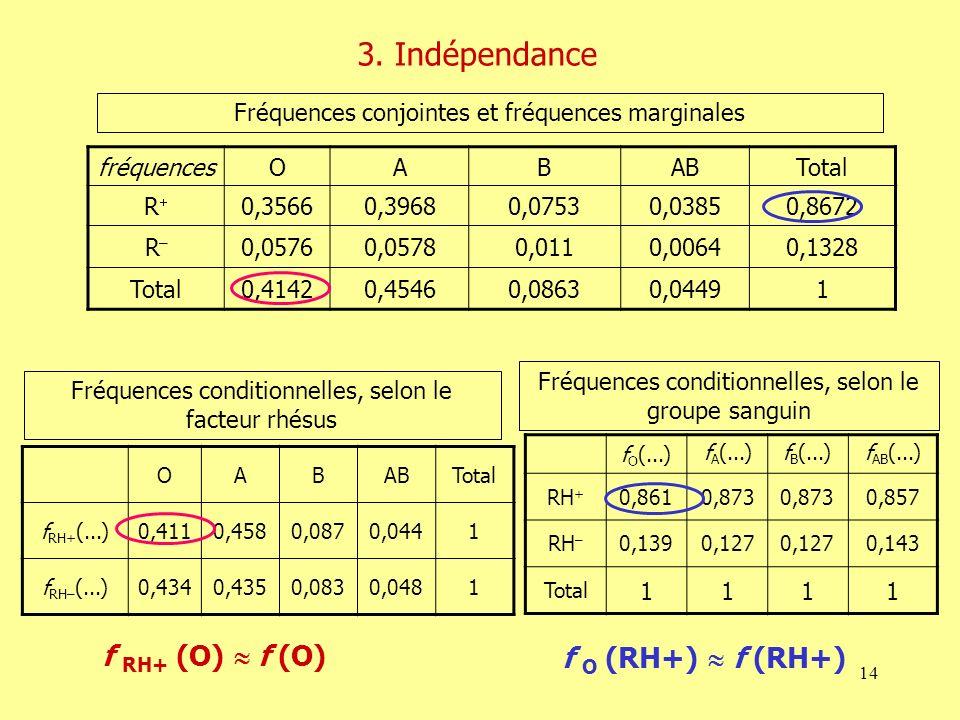 3. Indépendance f RH+ (O)  f (O) f O (RH+)  f (RH+)