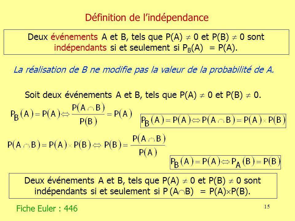 Définition de l'indépendance