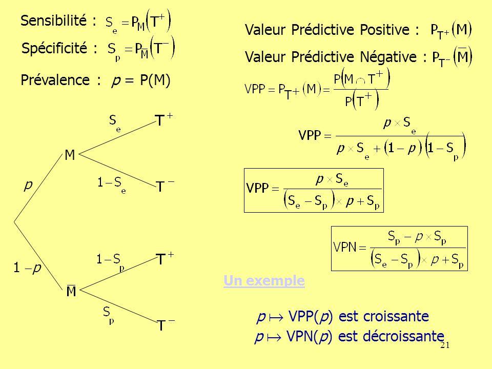 Valeur Prédictive Positive : Valeur Prédictive Négative :