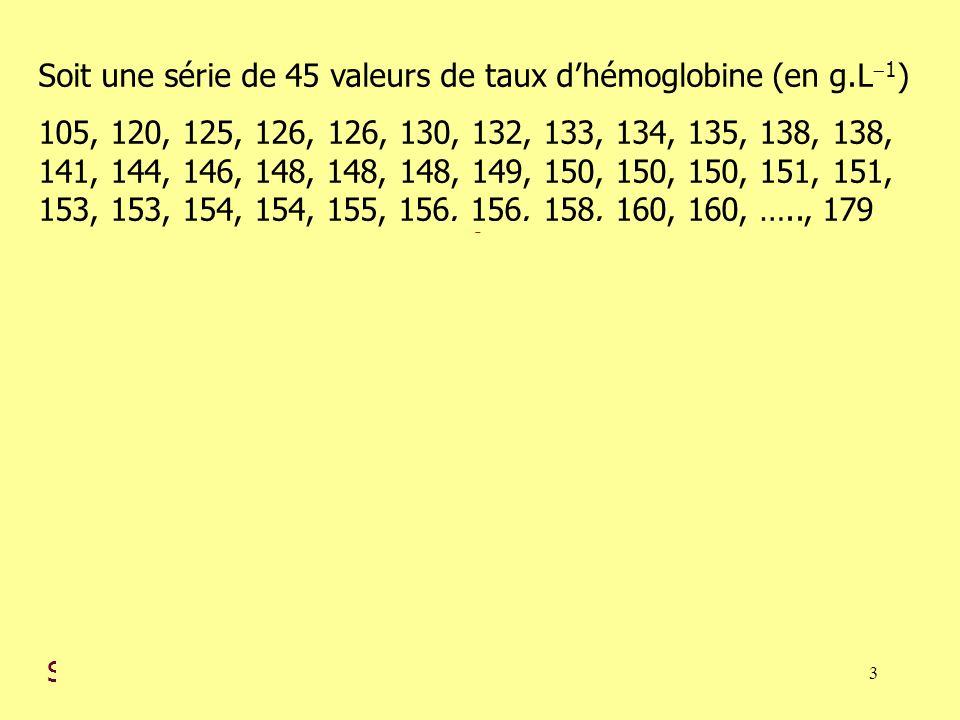 Soit une série de 45 valeurs de taux d'hémoglobine (en g.L1)