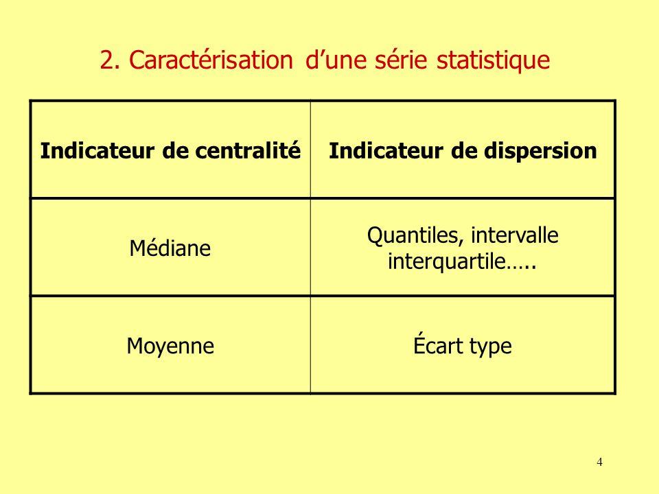 Indicateur de centralité Indicateur de dispersion