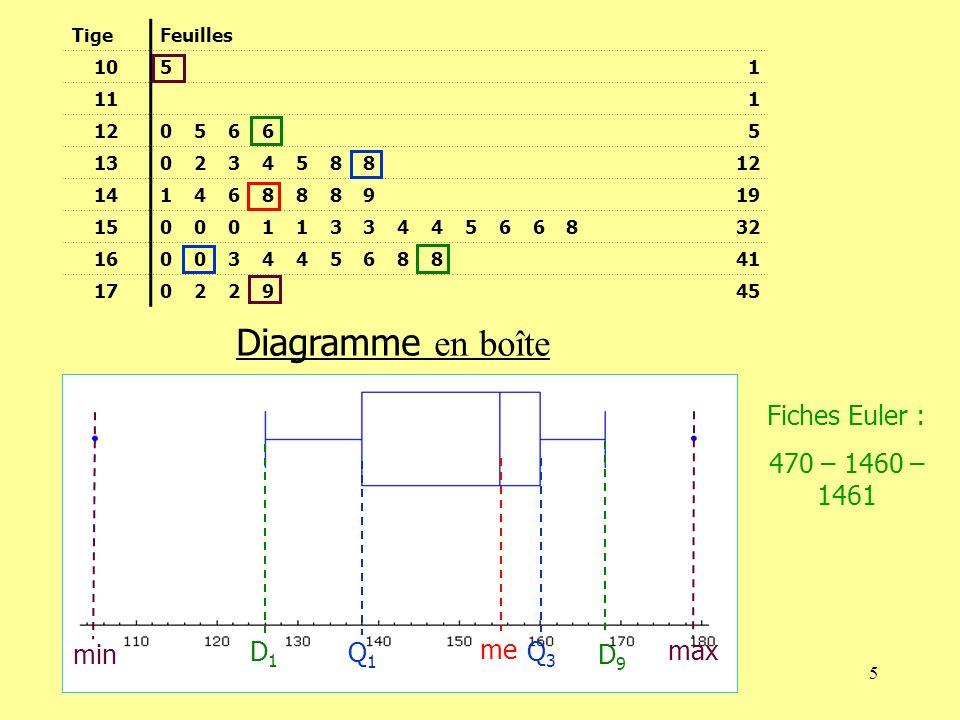 Diagramme en boîte Fiches Euler : 470 – 1460 – 1461 min D1 Q1 me Q3 D9