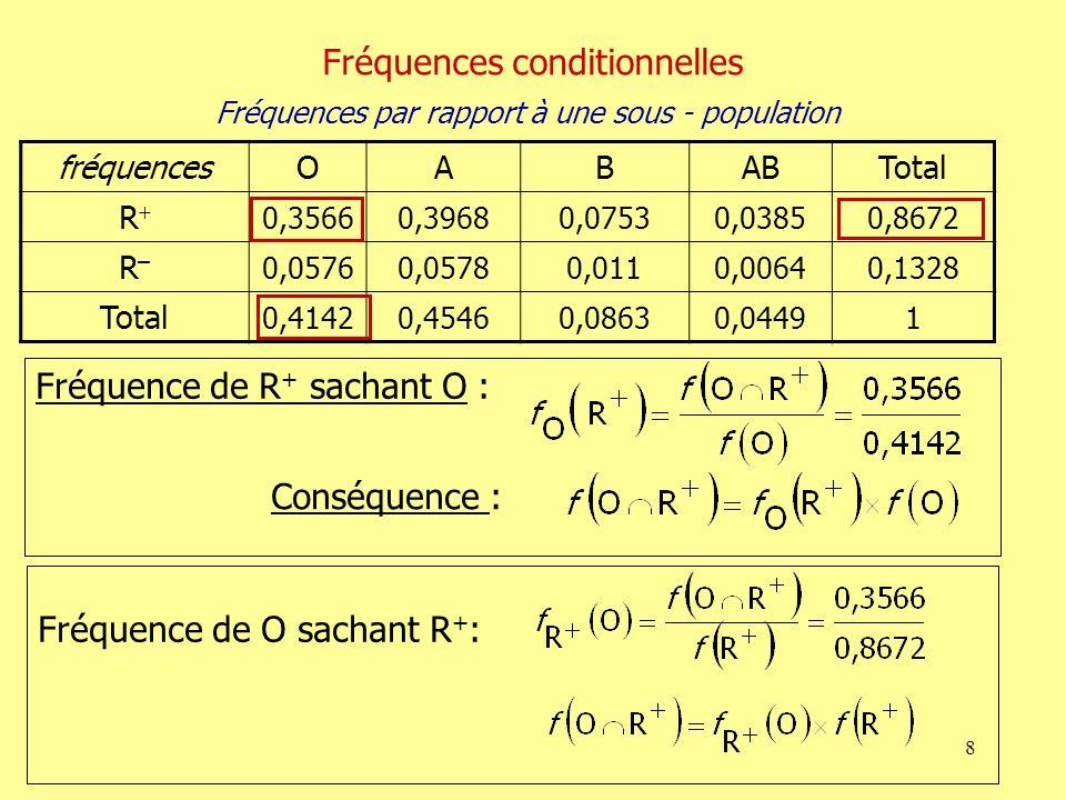 Fréquences conditionnelles