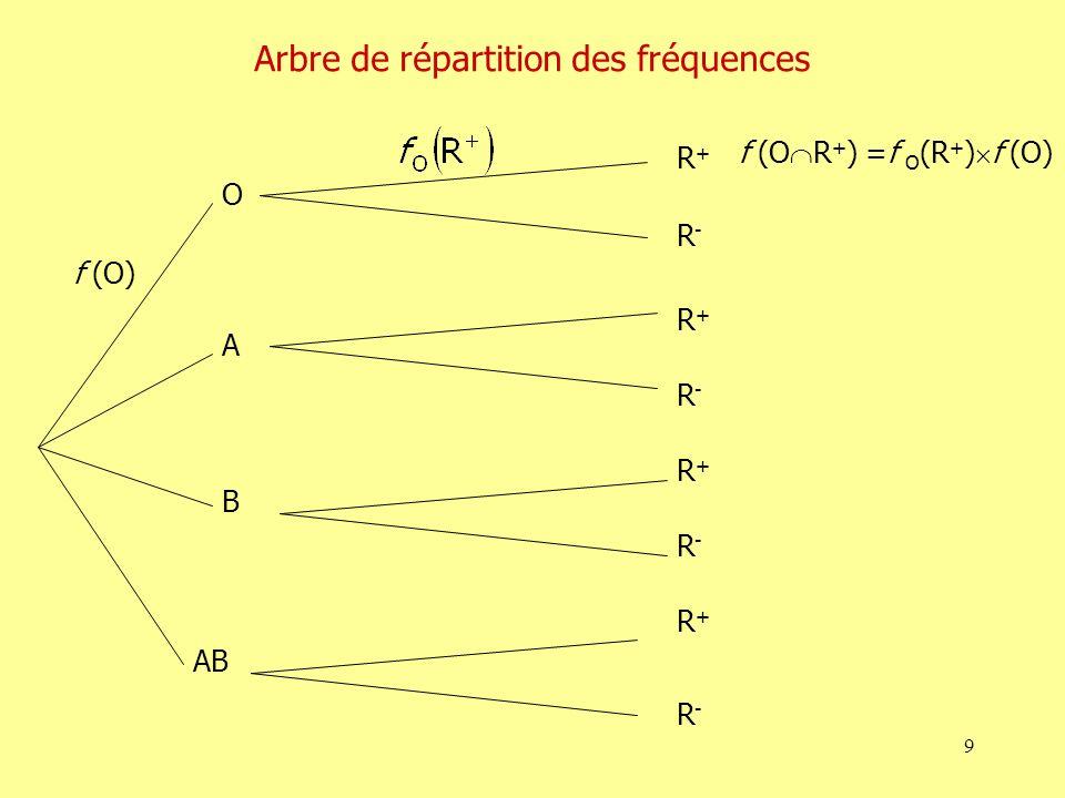 Arbre de répartition des fréquences