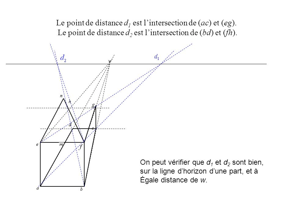 Le point de distance d1 est l'intersection de (ac) et (eg)