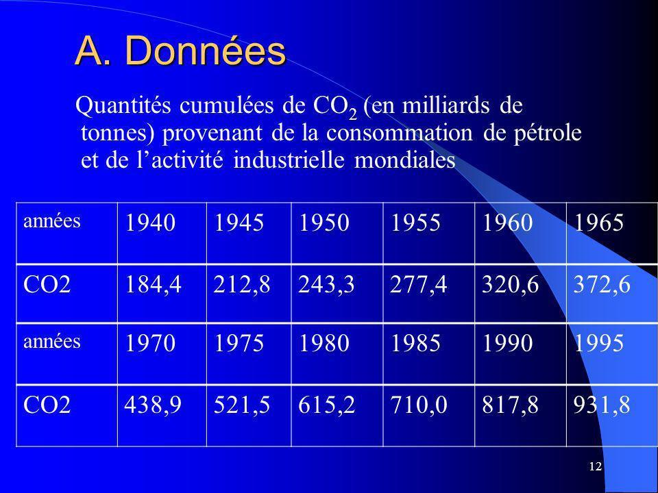 A. Données Quantités cumulées de CO2 (en milliards de tonnes) provenant de la consommation de pétrole et de l'activité industrielle mondiales.