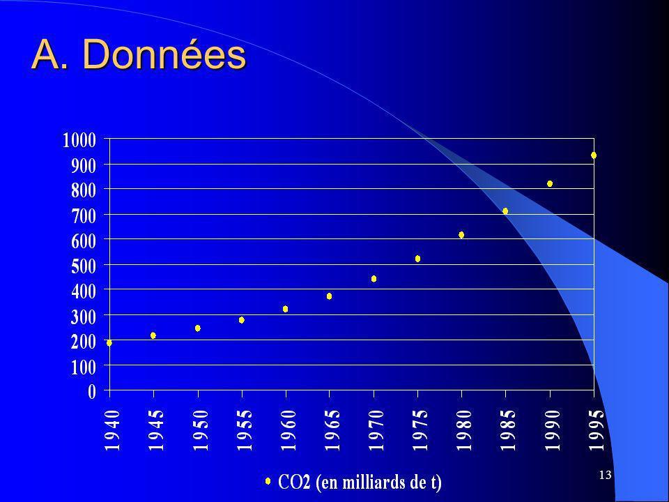 A. Données