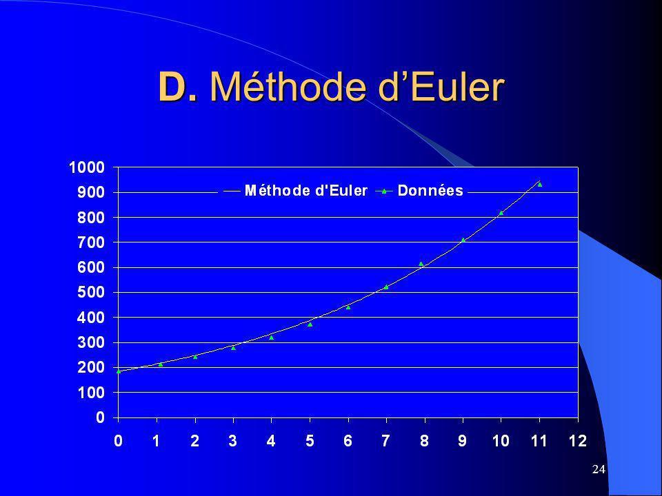 D. Méthode d'Euler