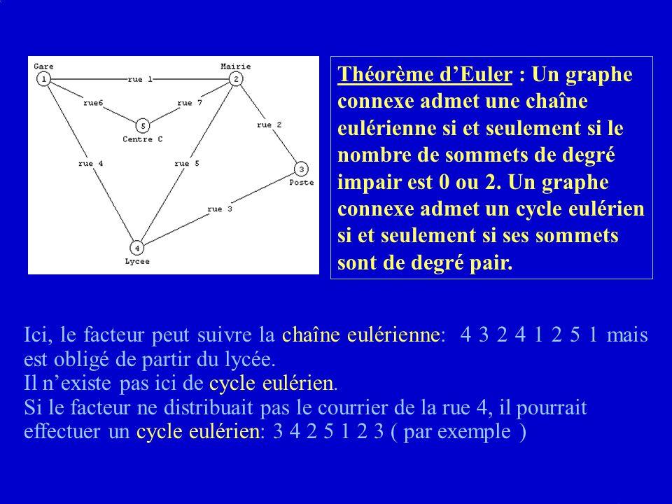 Théorème d'Euler : Un graphe connexe admet une chaîne eulérienne si et seulement si le nombre de sommets de degré impair est 0 ou 2. Un graphe connexe admet un cycle eulérien si et seulement si ses sommets sont de degré pair.