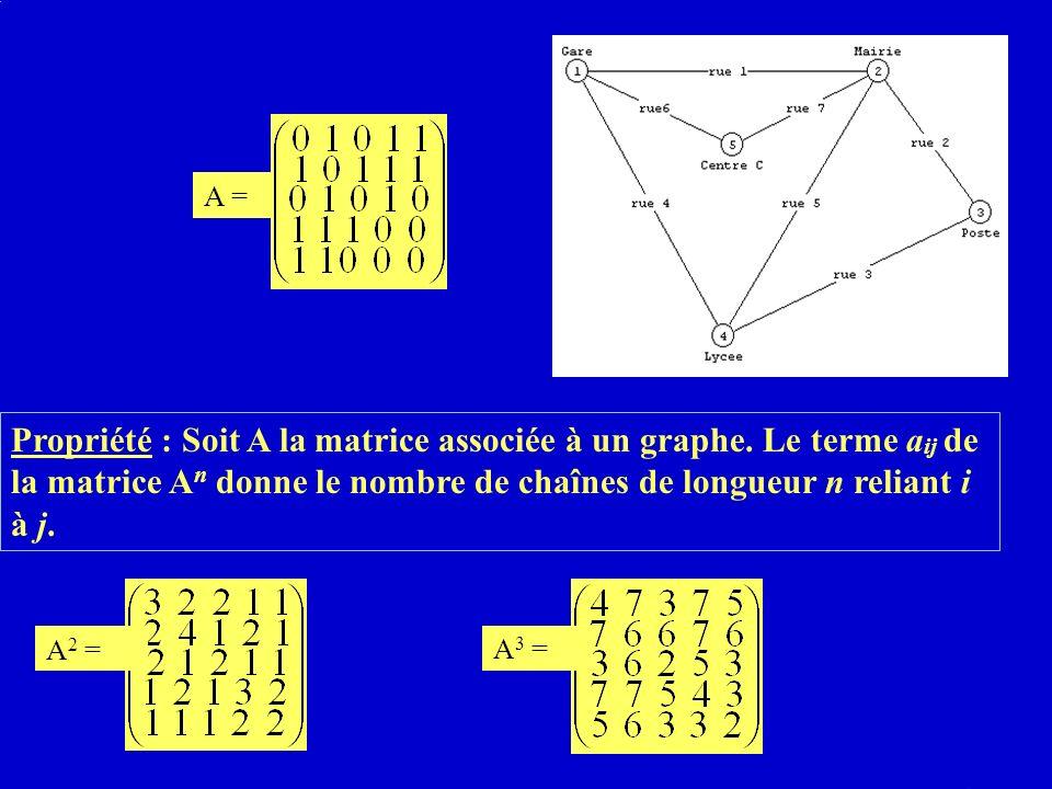 A = Propriété : Soit A la matrice associée à un graphe. Le terme aij de la matrice An donne le nombre de chaînes de longueur n reliant i à j.