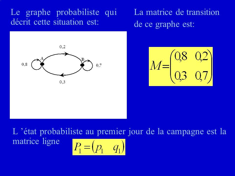 Le graphe probabiliste qui décrit cette situation est: